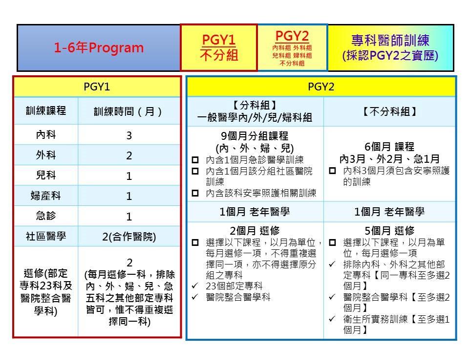 二年期醫師PGY訓練課程架構